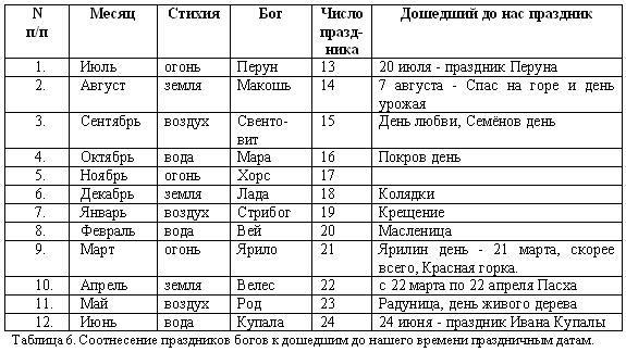 Русско-борейский пантеон. Боги