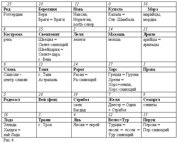 Боги народов евроазиатского