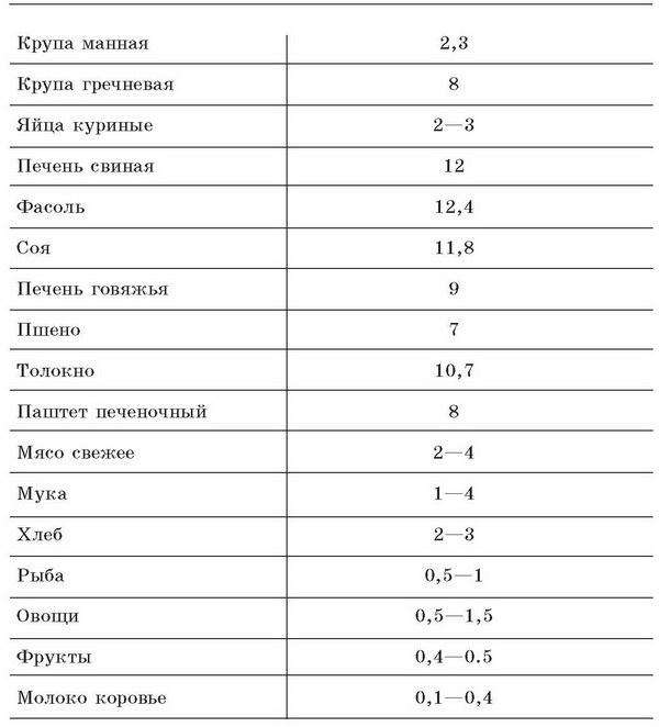 Фолиеводефицитная анемия общий анализ крови Справка о кодировании от алкоголизма Варшавская
