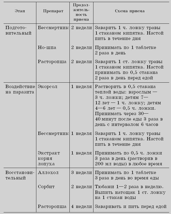 Схема лечения описторхоза