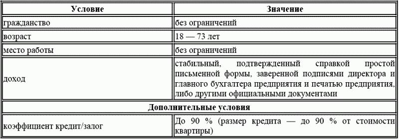 Предоставить кредит рынок кредита в россии