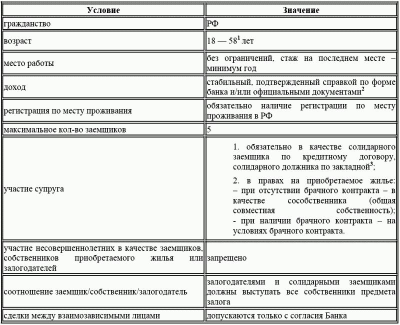 Как получить ипотечный кредит не родстве тимошенко надеется получить от рф кредит на $5 млрд