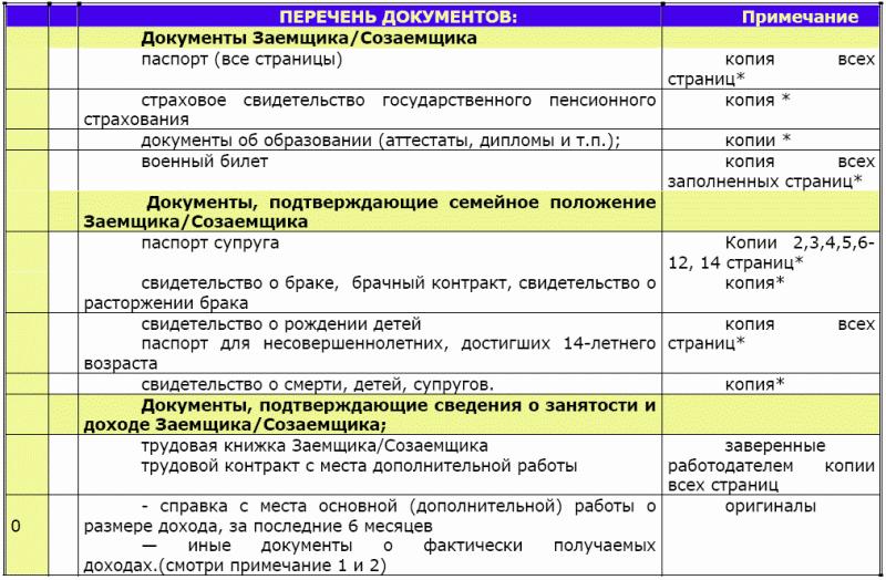 Пакет документов для получения кредита юридическим лицам справку с места работы с подтверждением Чоботовский проезд