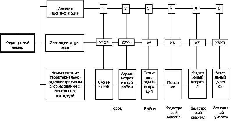 Состав кадастрового номера земельного участка
