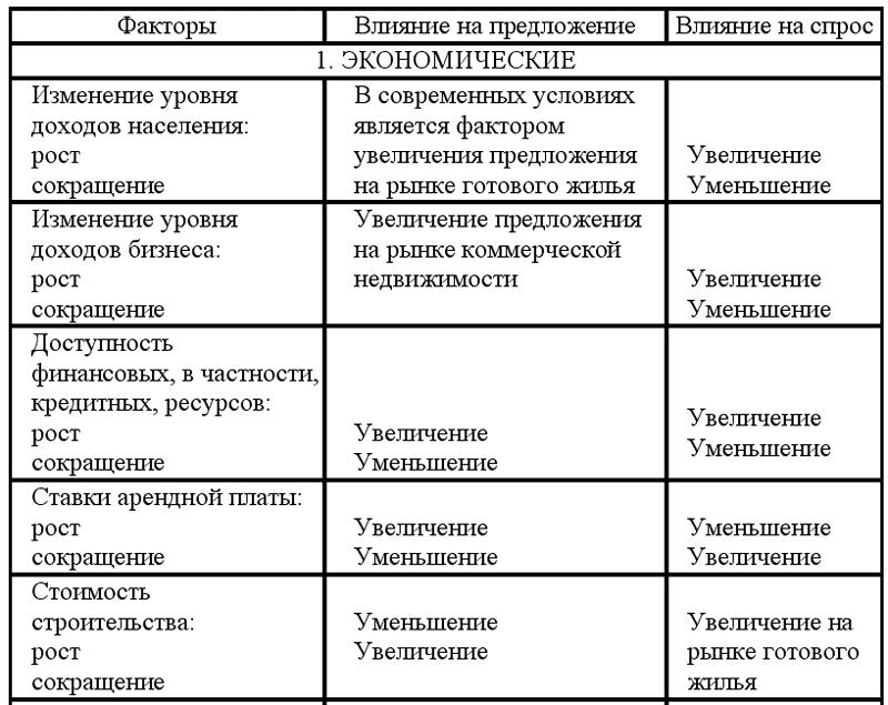 Таблица 2.1 Система факторов,
