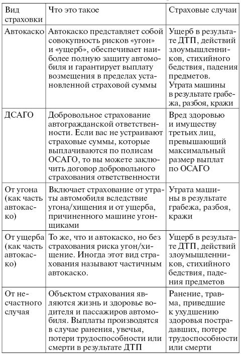 Договор личного страхования обязательное и добровольное страхование