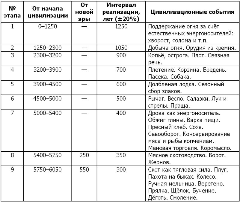 Другая история Российской