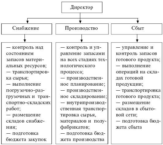 Производственная фуекция в логистике