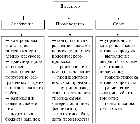 Логистика: конспект лекций