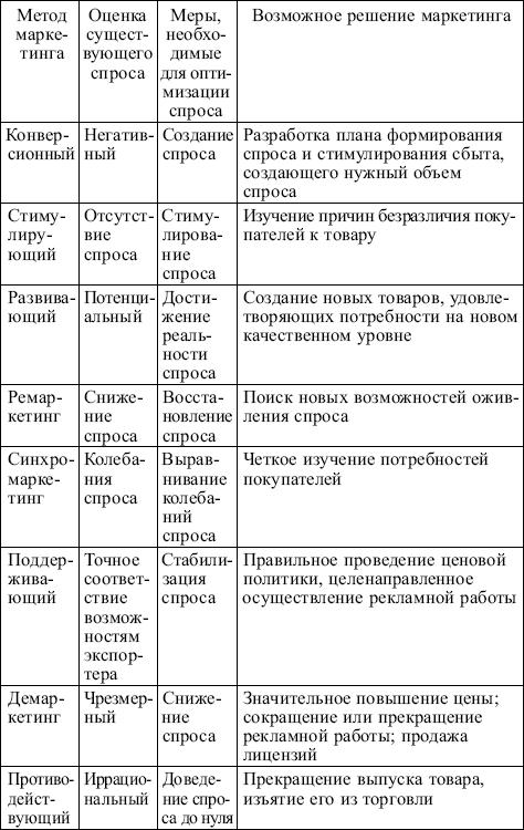 Методы содержат следующие