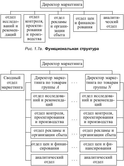 Структура по признаку товарной