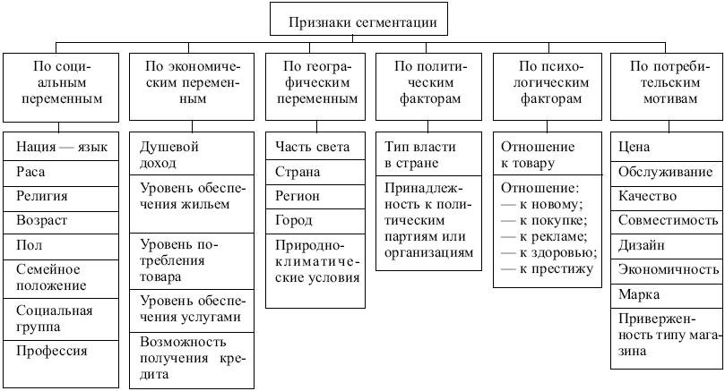 Признаки сегментации для