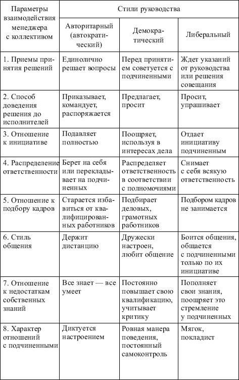 Управление Менеджмент Руководство - фото 5