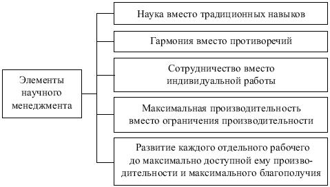 2.2. Развитие теории и практики менеджмента - Менеджмент: конспект ...