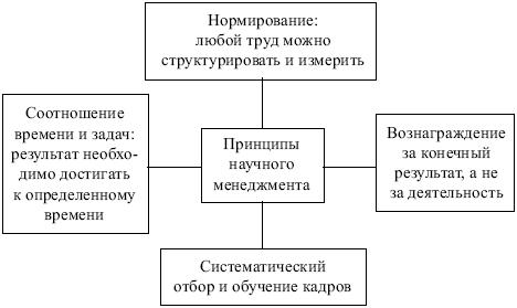 Принципы менеджмента (по Ф.