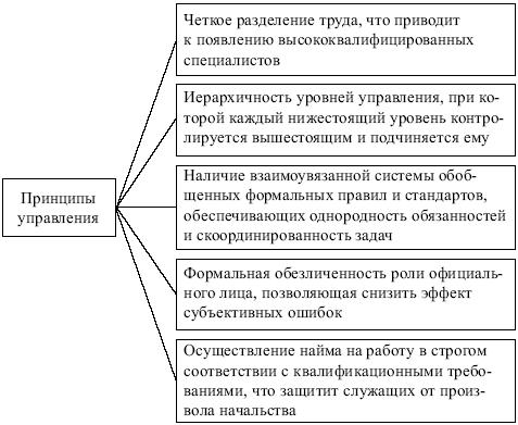 менеджмент теория управления и организации