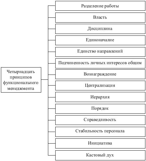 конспекты основы менеджмента