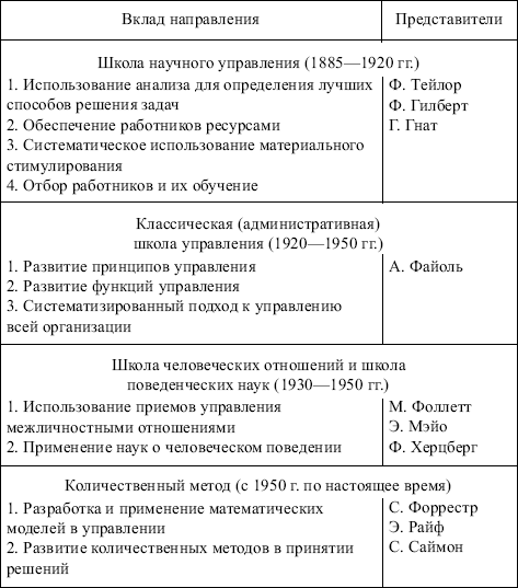 Менеджмент Как Наука О Хозяйственном Управлении Реферат