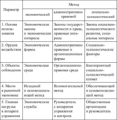 Книга Менеджмент конспект лекций Менеджмент конспект лекций