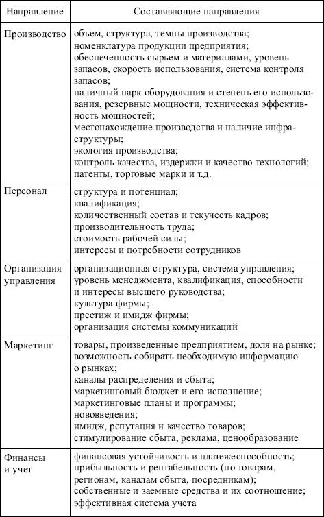 Таблица 5.3