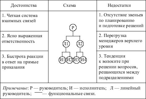функциональной структуры