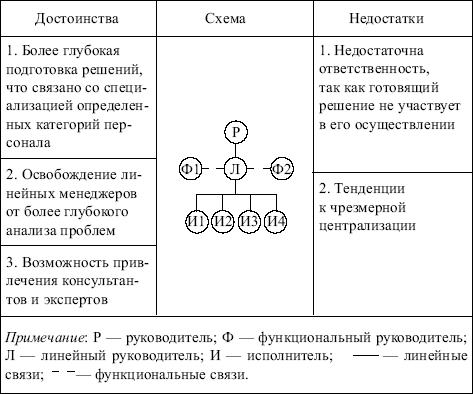 Виды организационных структур предприятий.