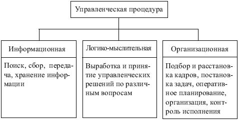 Требования предъявляемые к управленческим решениям
