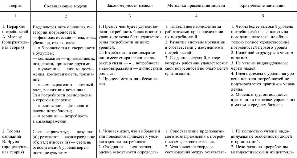 Книга: Менеджмент: конспект