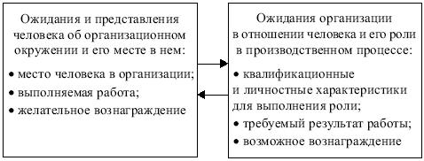 конспект лекции роль менеджмента в организации