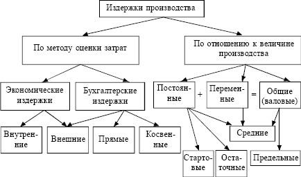 """alt=""""Издержки производства"""""""