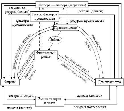 Модель оборота ресурсов в