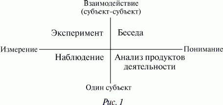 Классификация методов психологии