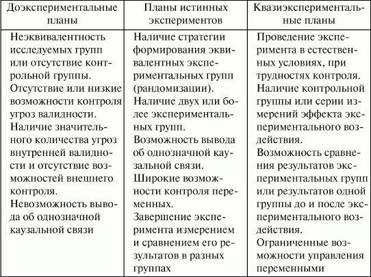 психология: конспект