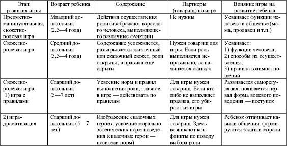 Книга: Возрастная психология: