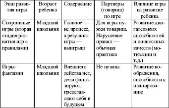 Ведущие виды деятельности в разные возрастные периоды