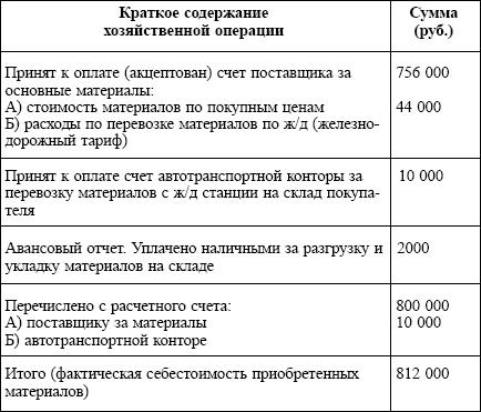 Положение Об Учете Материалов Образец - фото 5