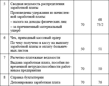 Книга: Бухгалтерский учет: