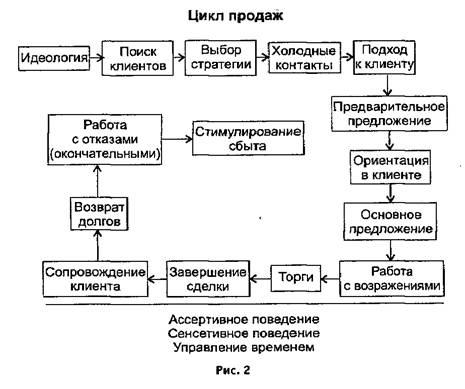 Схема продаж по этапам