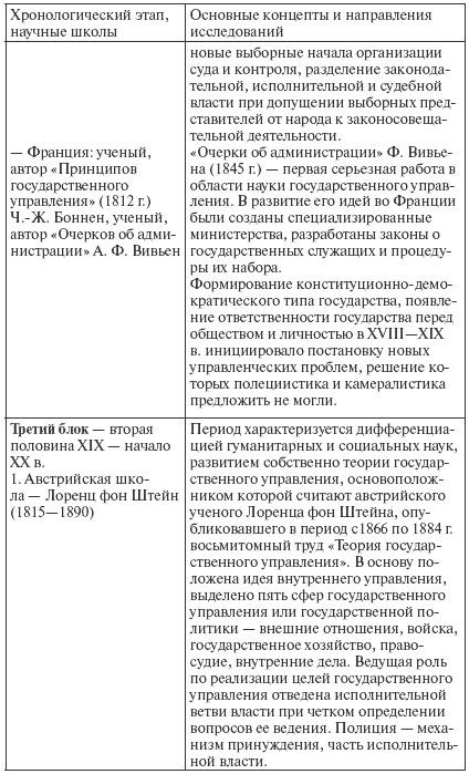 муниципальное управление: