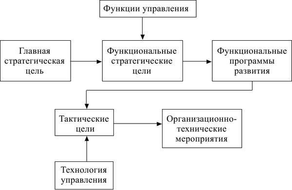 Экономика предприятия: конспект лекций