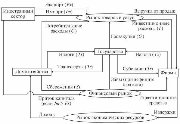 Схема кругооборота продуктов и доходов фото 179