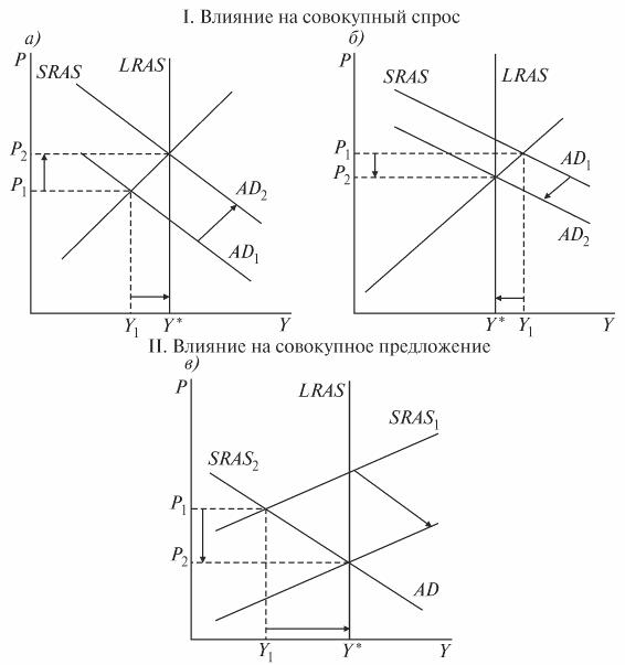 Книга: Макроэкономика: