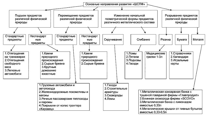 Схема четырех основных