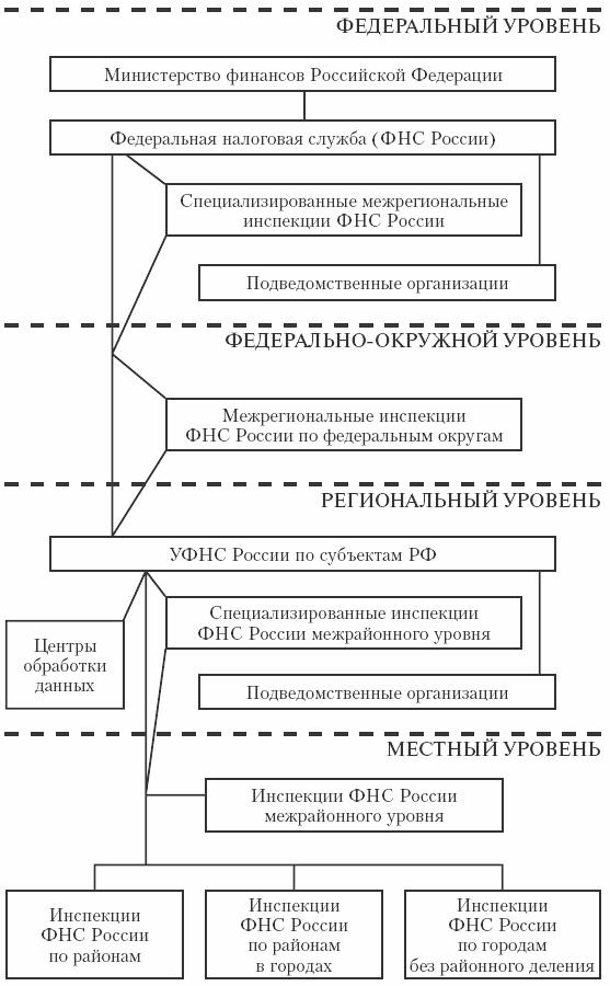 Система и структура налоговых