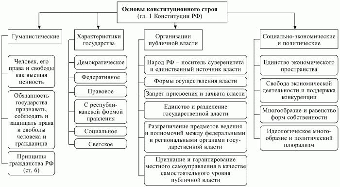 российского государства