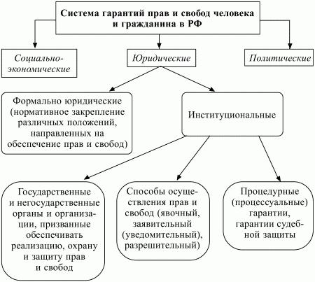 Схема реализации права
