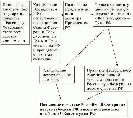 Схема 9. Порядок принятия в