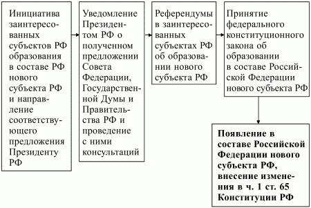 Конституционное право Российской Федерации: конспект лекций