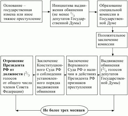 Схема выборов в россии