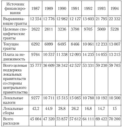 и муниципальные финансы: